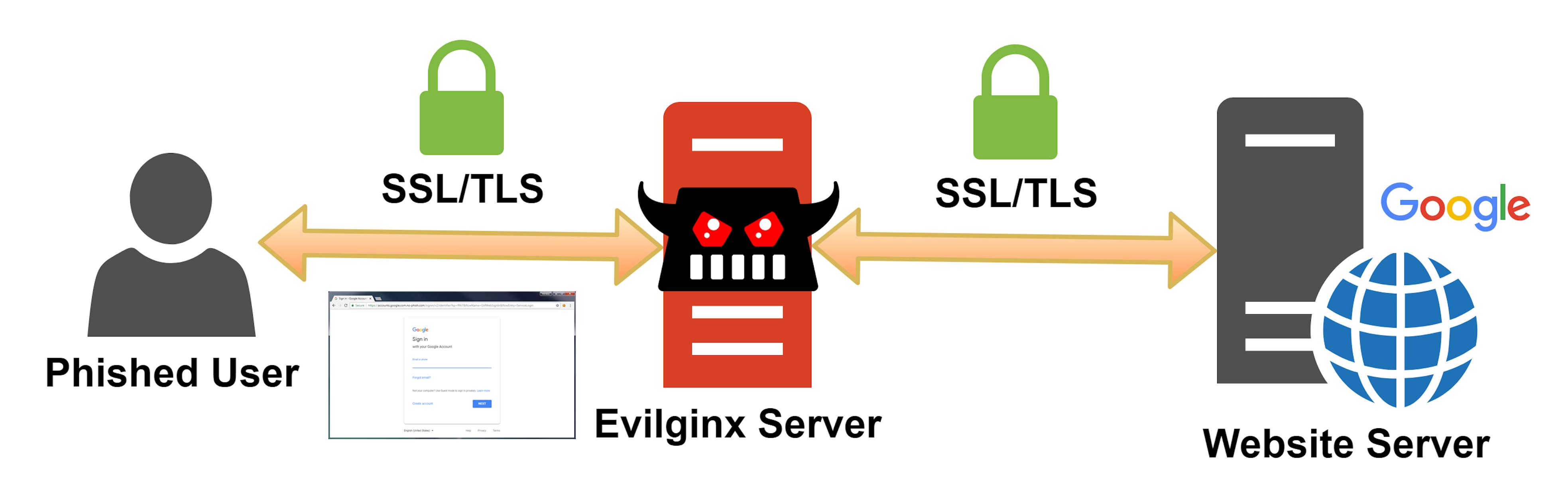 evilginx2_diagram