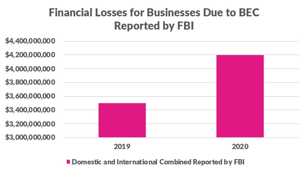 FBI-BEC_Report-2020