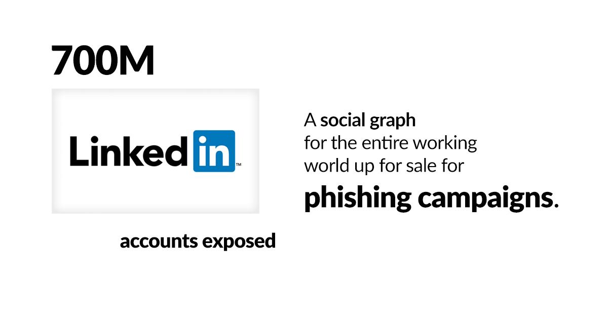 LinkedIn Breach Yields a Bonanza for Phishers